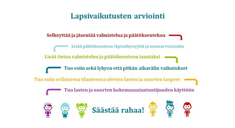 Infografiikka: Lapsivaikutusten arviointi aloittelijoille