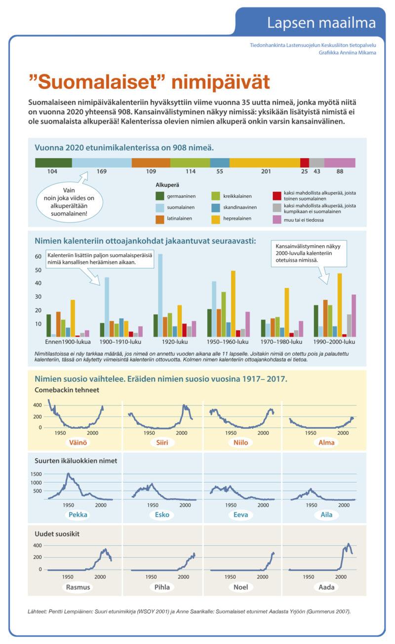 Infografiikka: Nimipäiväkalenterin kansainvälistyminen