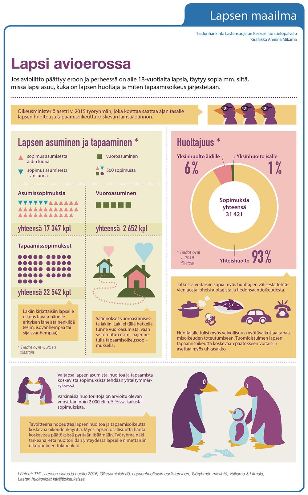 Lapsi avioerossa - infografiikka