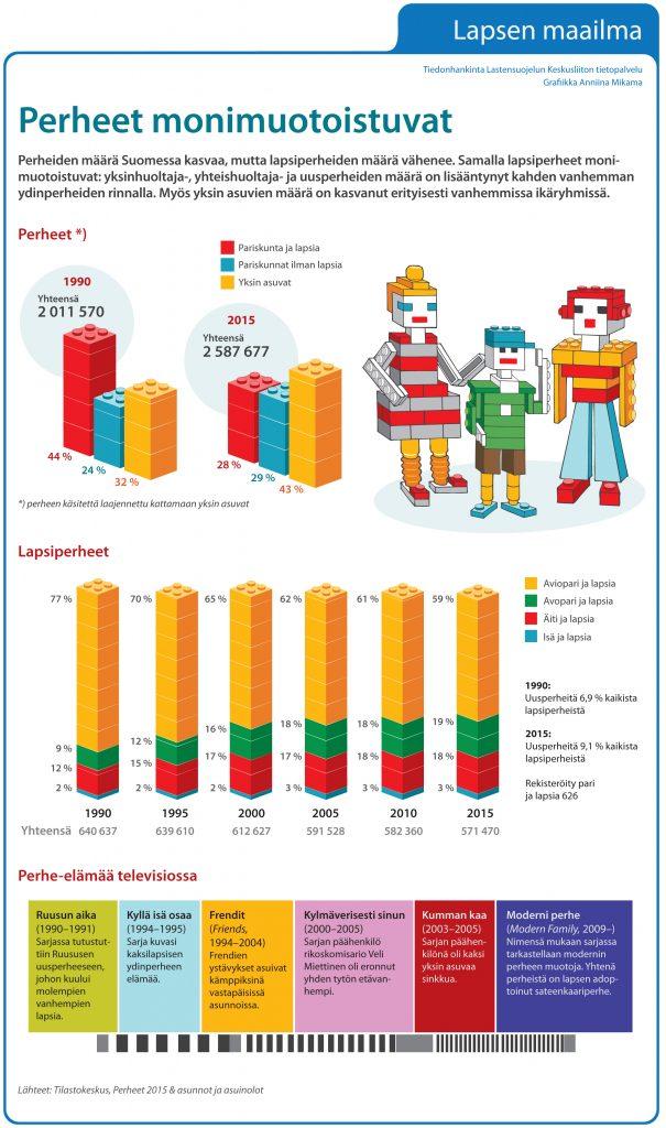 Perheet monimuotoistuvat, Lastensuojelun Keskusliiton infografiikka
