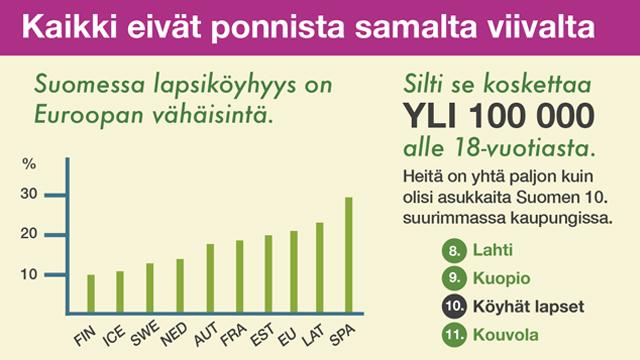 Lapsiköyhyyttä kannattaa torjua myös Suomessa